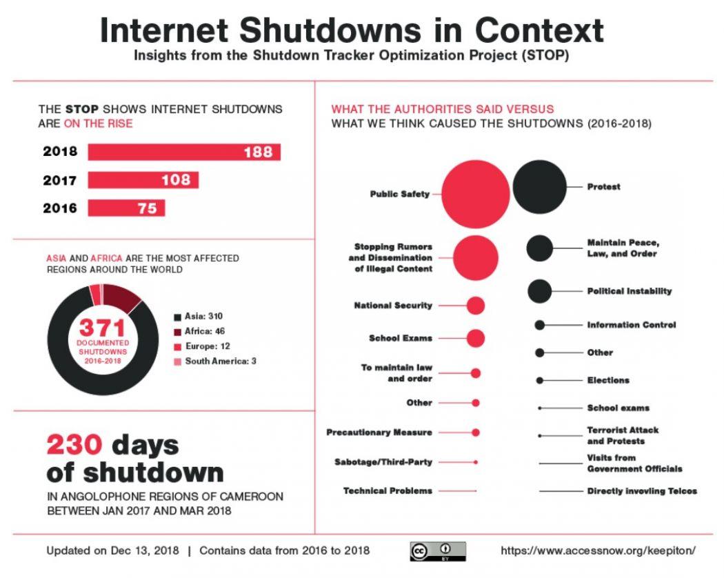Internet shudowns