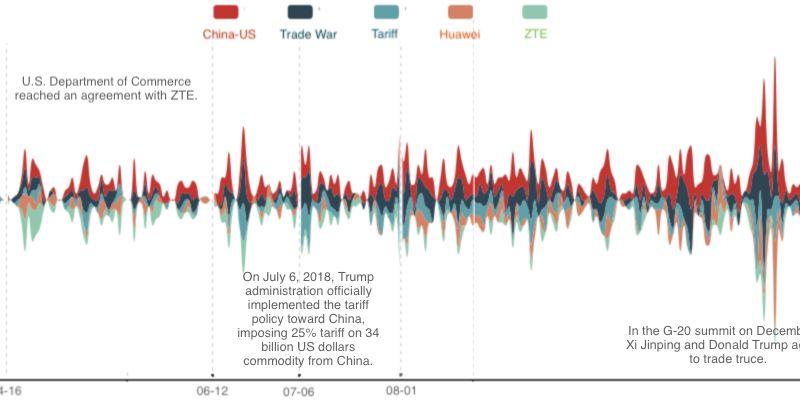 tariff ZTE Huawei China US trade war censorship