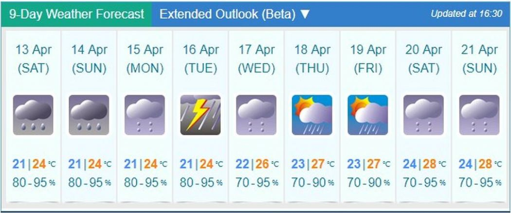 weather april