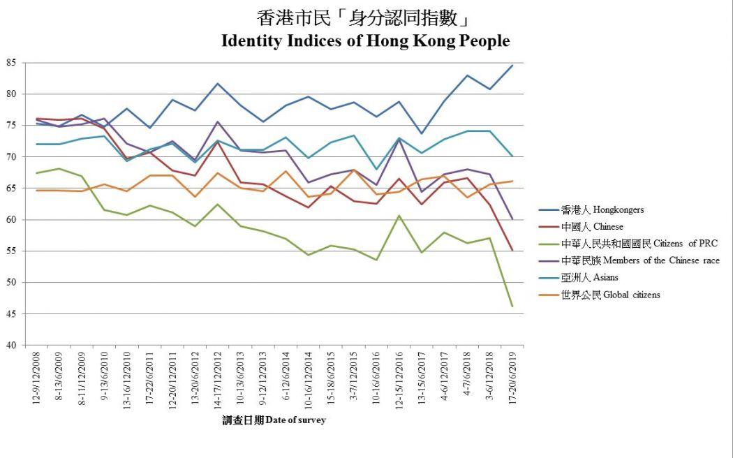 HKUPOP ethnic identity