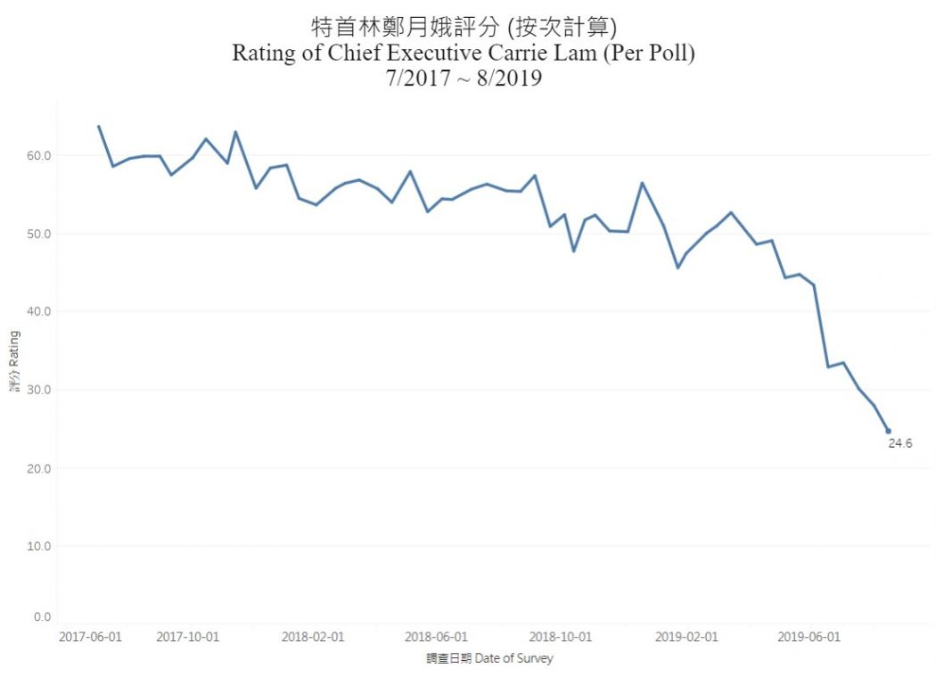 Faith in Hong Kong leader and gov't dips to lowest point in