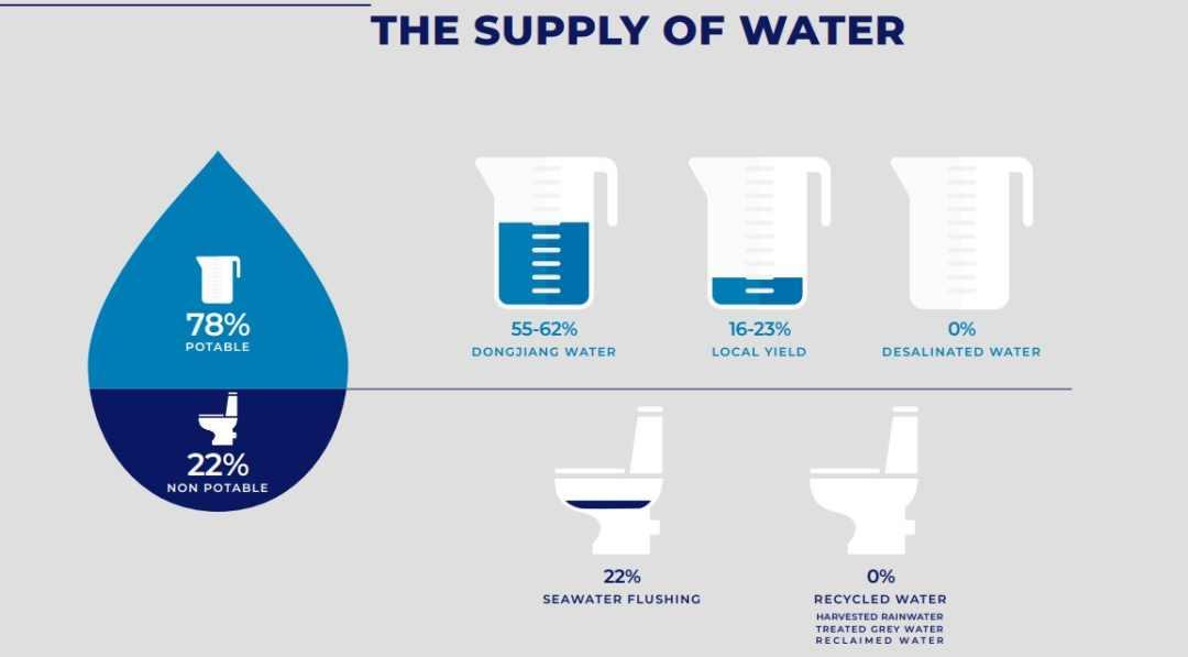 water supply analysis breakdown