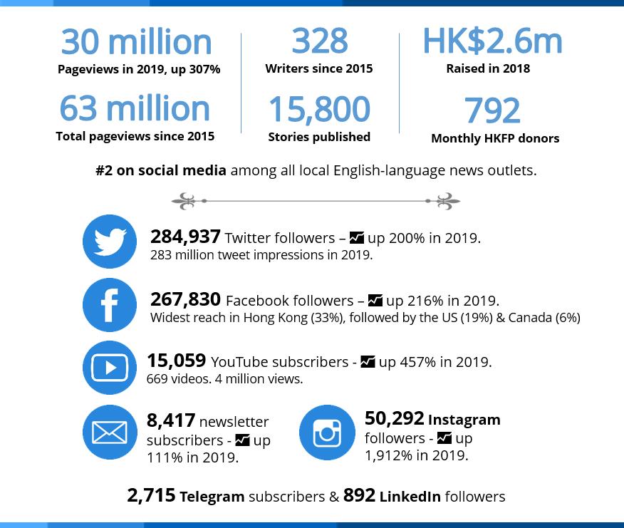 hong kong free press statistics