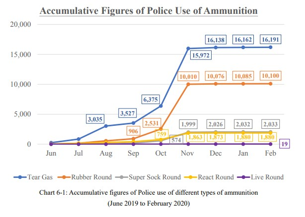 Police use of ammunition