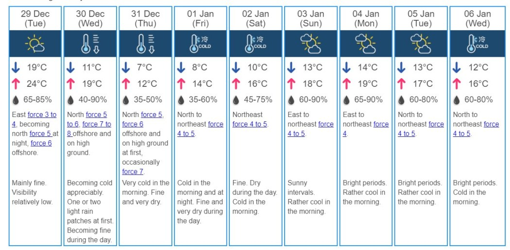 9 day weather