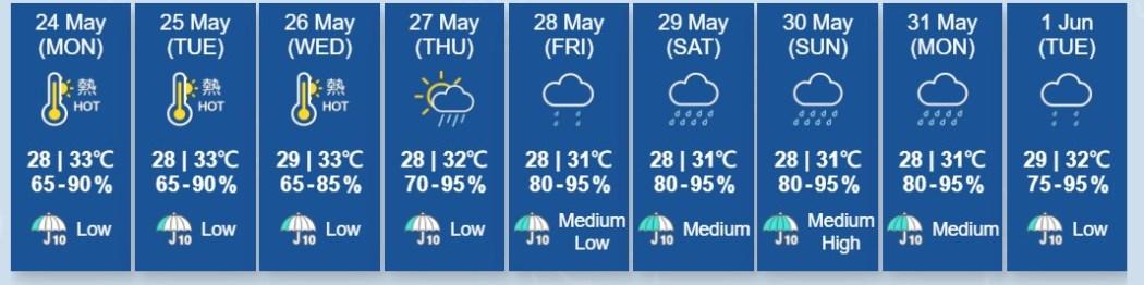 next week weather