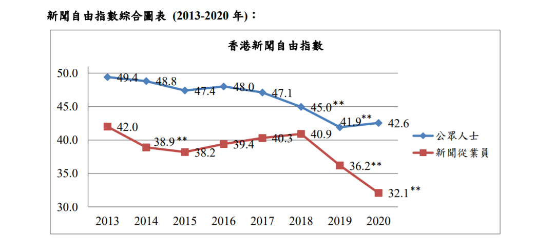 Hong Kong Press Freedom Index 2021