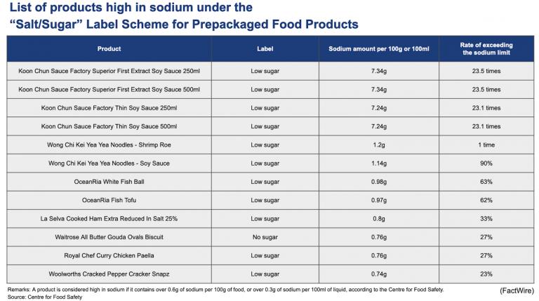 Factwire food sugar salt