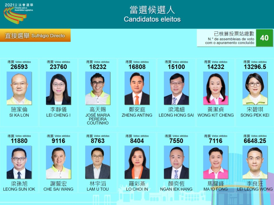 List of 14 victorious Macau Legislative Assembly election candidates in 2021